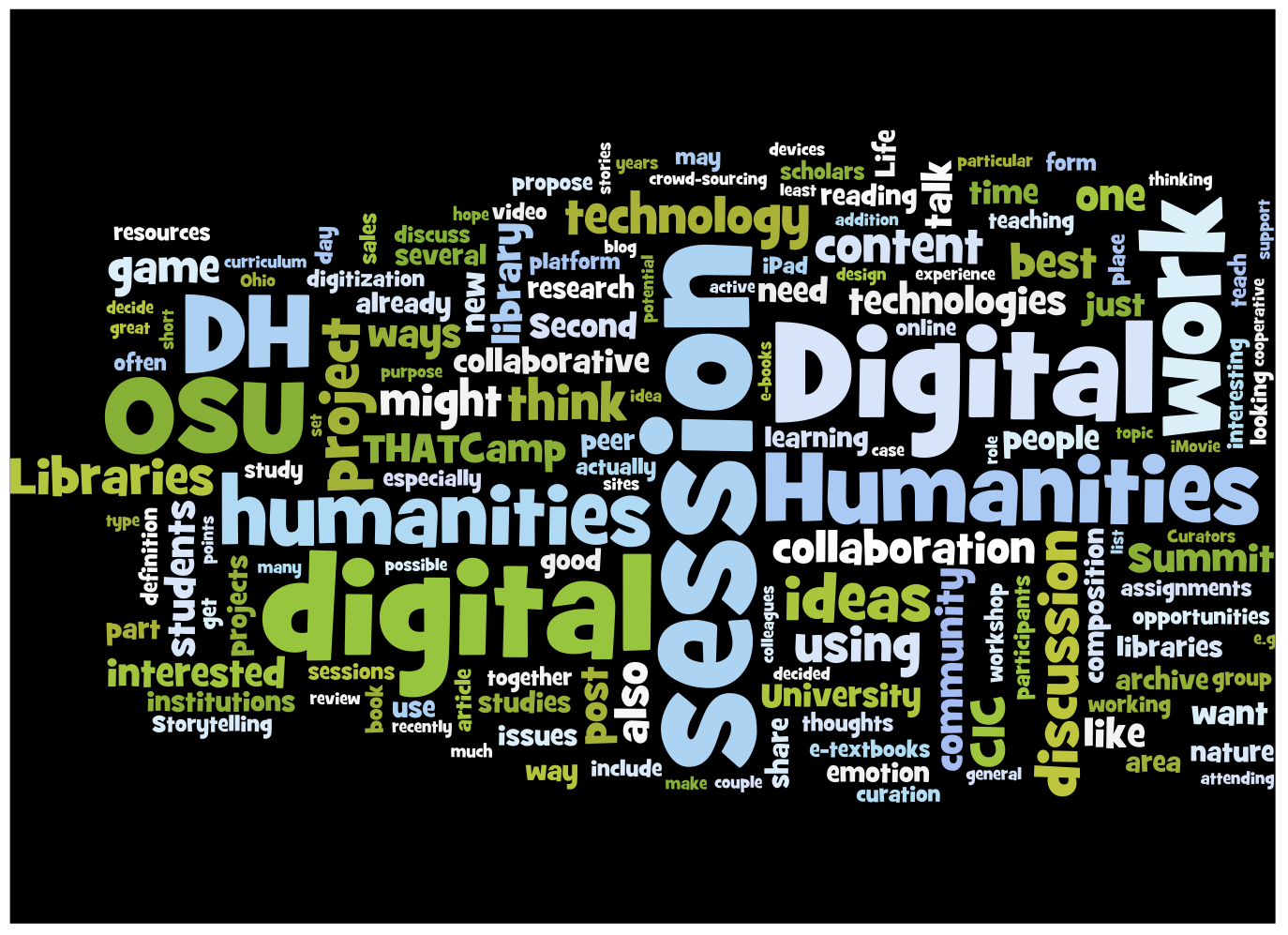 Wordle drawn from session proposals